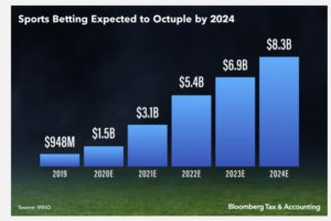 US College sports' first major foray into the sports betting world could lead to far-reaching tax and intellectual property issues